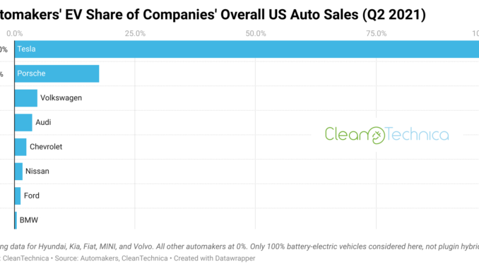 automakers ev share of companies overall us auto sales q2 2021 cleantechnica logo 11